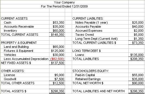 basic balance sheet example
