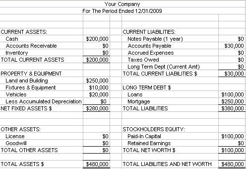 long term investments on balance sheet
