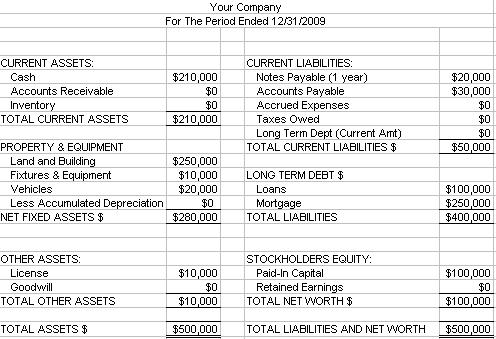 Make a Balance Sheet – How to Prepare a Balance Sheet